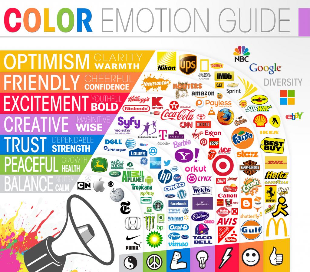 روانشناسی رنگ در طراحی لوگو
